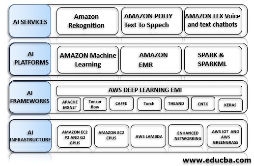 AWS Deep Learning Framework in Detail