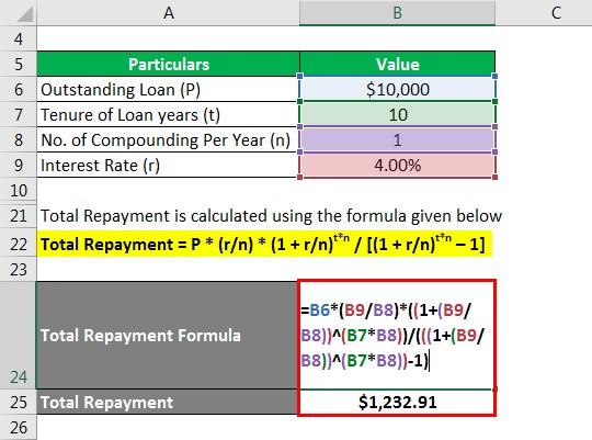 Total Repayment