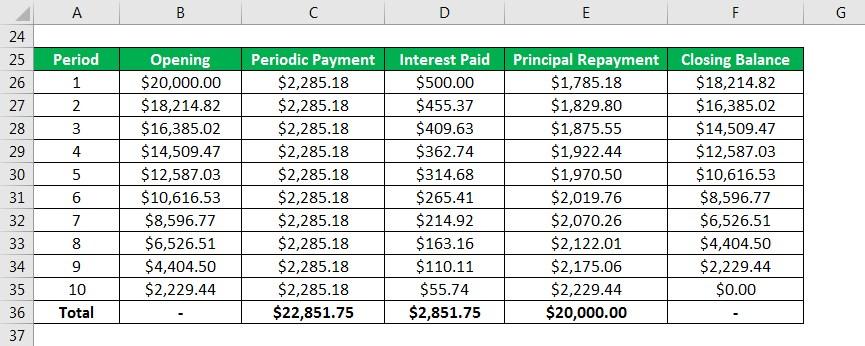 Amortized Loan Formula - 2.6