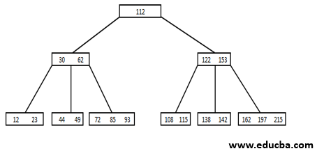 B Tree in Data Structure - 11