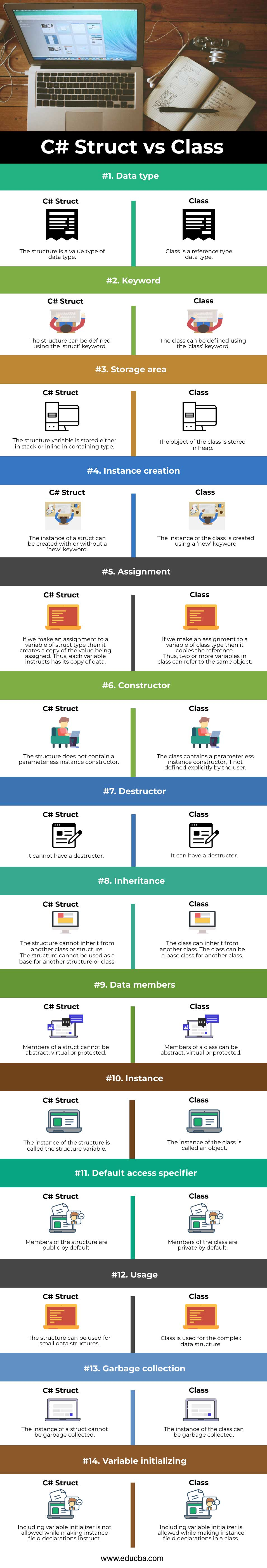 C#-Struct-vs-Class-info