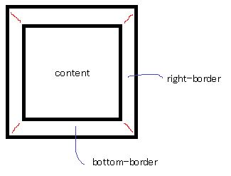 CSS Triangle Generator 1-1