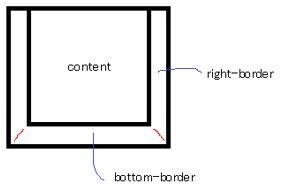CSS Triangle Generator 1-2