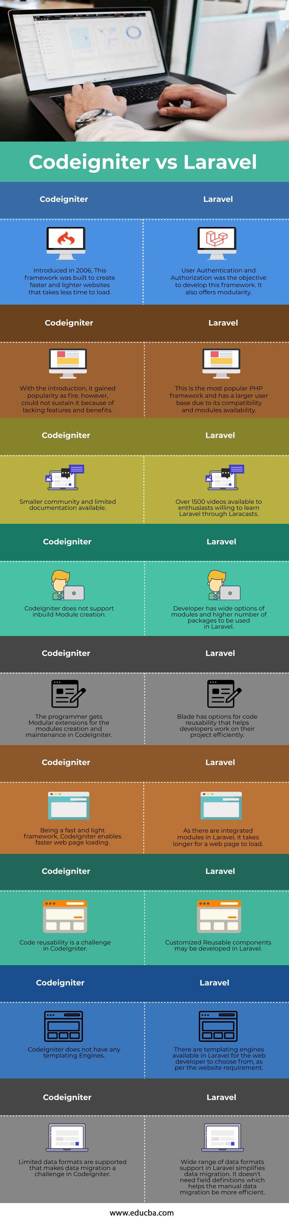Codeigniter-vs-Laravel-info