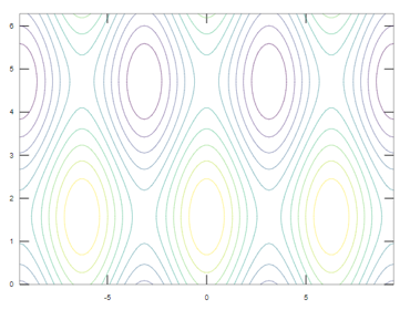 Contour plot in Matlab output 1