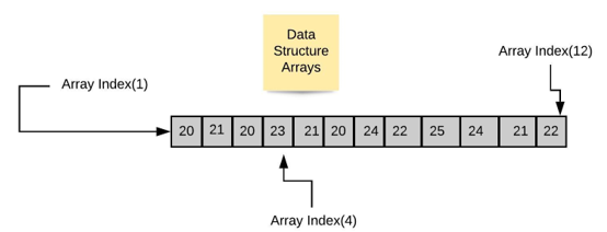 Data Structure Tutorial