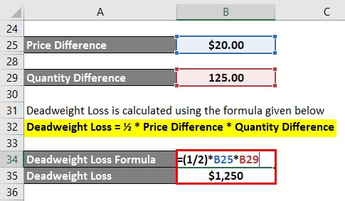 Deadweight Loss Formula-2.4