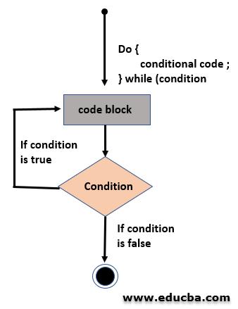 Do While Loop in C++ Flowchart