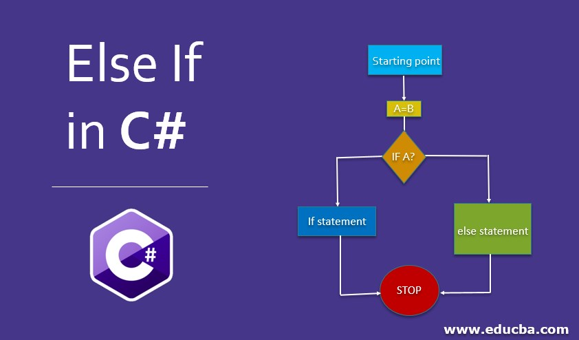 Else If in C#