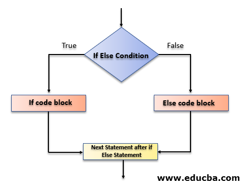 Else if Statement in C Flowchart