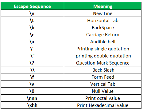 Example Escape Sequence is C