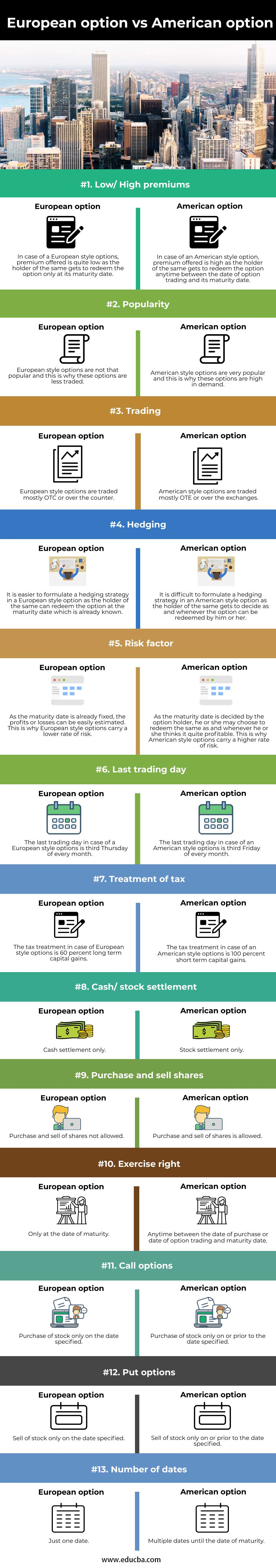 European-option-vs-American-option-info