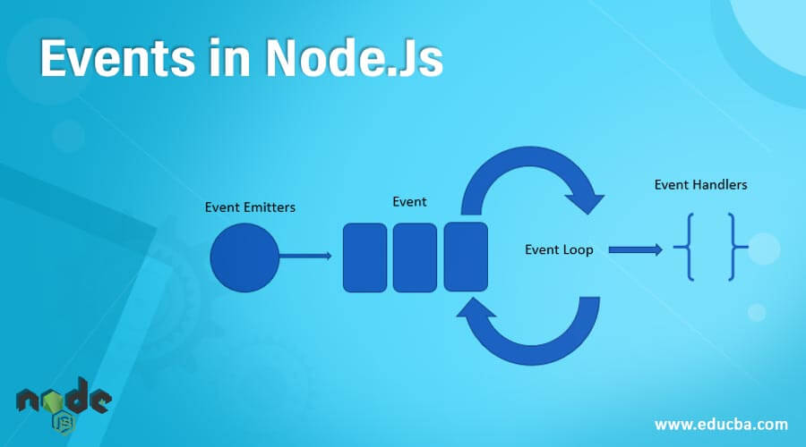 Events in Node.Js