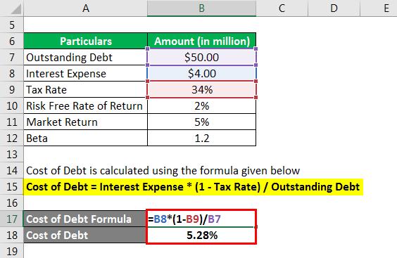 Financing Formula- 1.2
