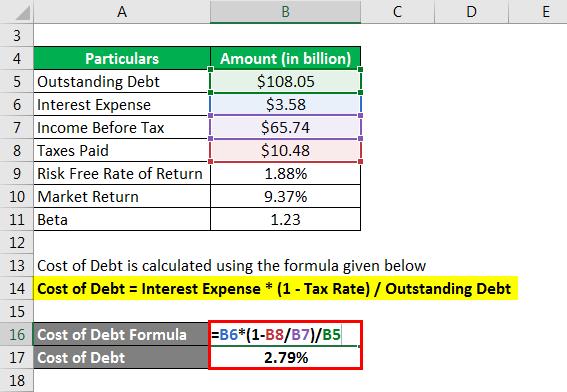 Financing Formula- 2.2