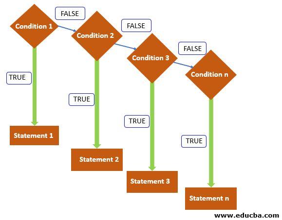 Flow chart java