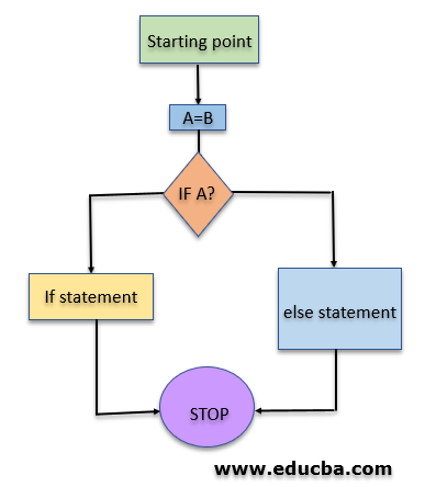 Flowchart ofElse If in C#