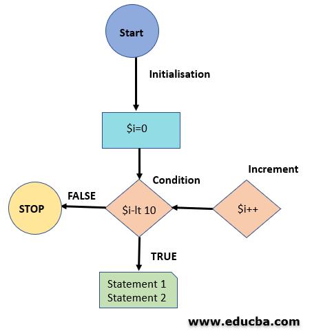 For loop in PowerShell Flow Diagram
