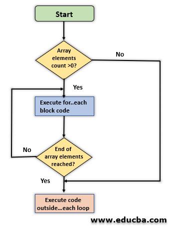 Foreach Loop in PHP Flowchart