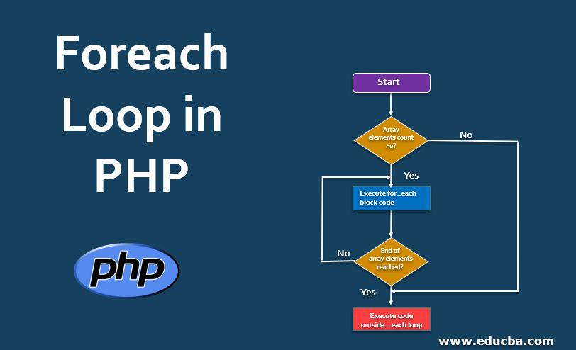 Foreach Loop in PHP