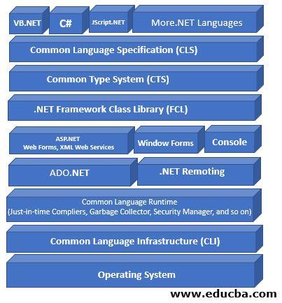 Framework Architecture of dot NET