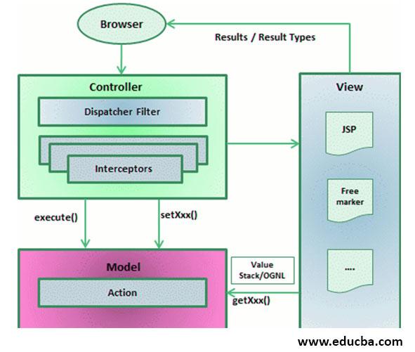Framework of Struts