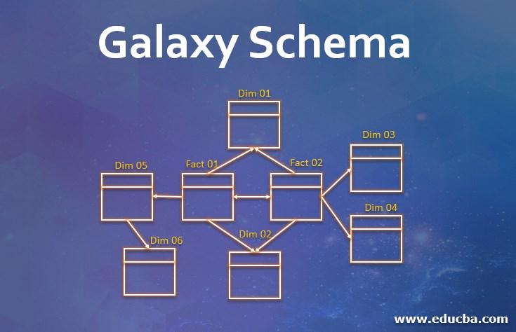 Galaxy Schema