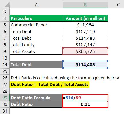 Debt Ratio-3.5