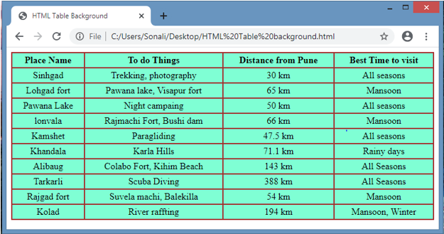 HTML Table Background output 1