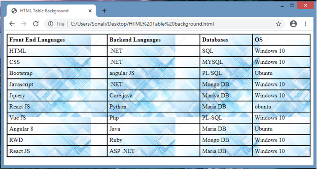 HTML Table Background output 2