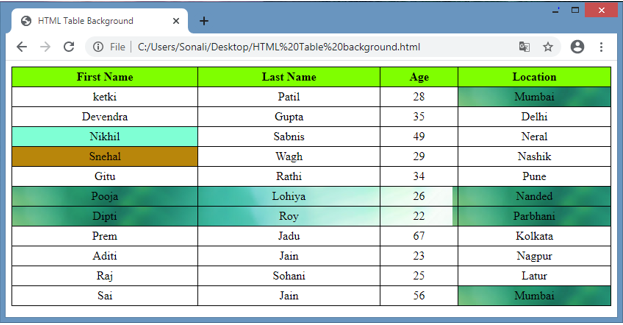 HTML Table Background output 3