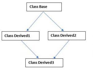 HYBRID INHERITANCE IN C++