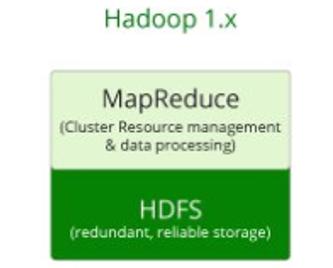 Hadoop Version 1
