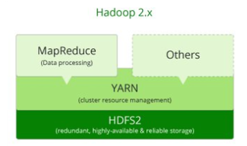 Hadoop Version 2