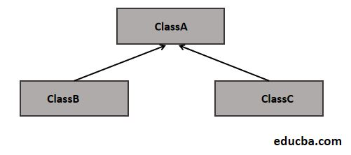 Hierarchical Inheritance in Java 1-1