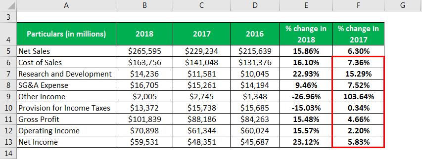 Horizontal Analysis Formula - 2.11