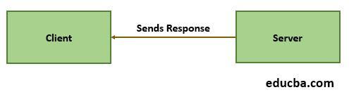 sends a response