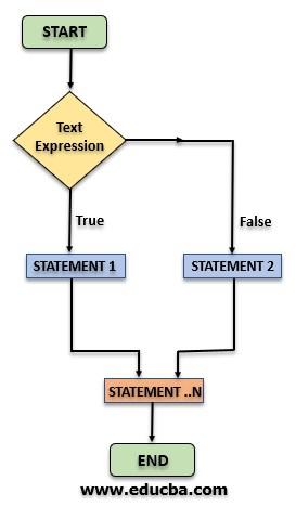 IF ELSE Statement in SQL Flow Diagram