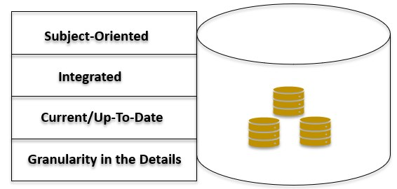 Implementation of Operational Data Stores