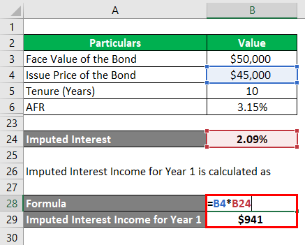 Imputed Interest Income-1.6