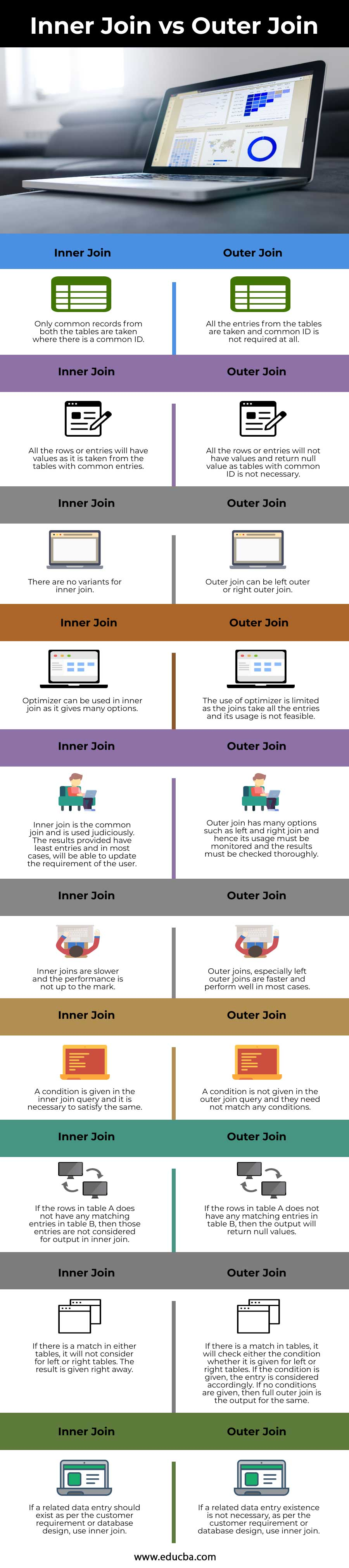 Inner Join vs Outer Join info