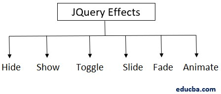 JQuery effects