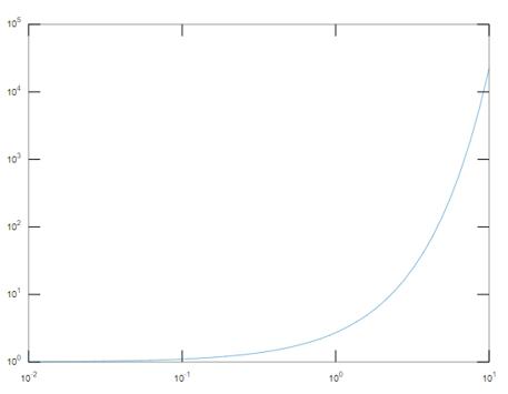 Log Plot Matlab output 1