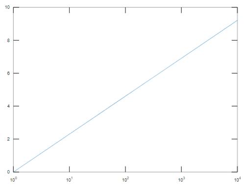 Log Plot Matlab output 3