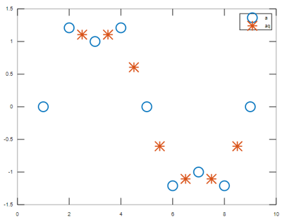 Plot interpolated values 3