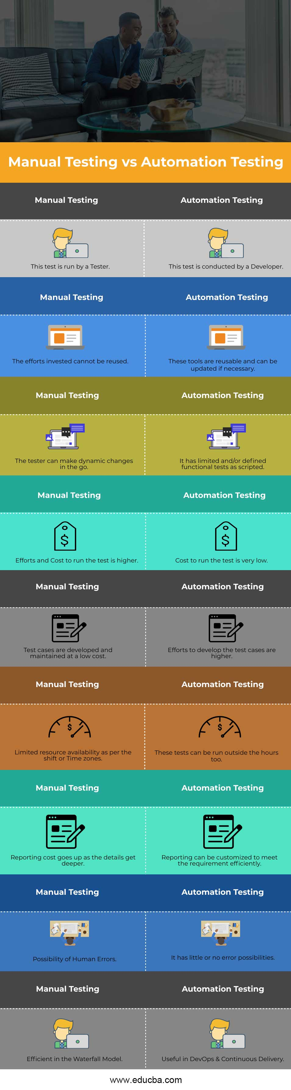 Manual Testing vs Automation Testing Info