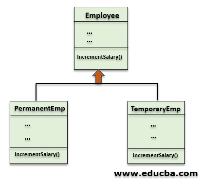 Method Overriding in Java 2
