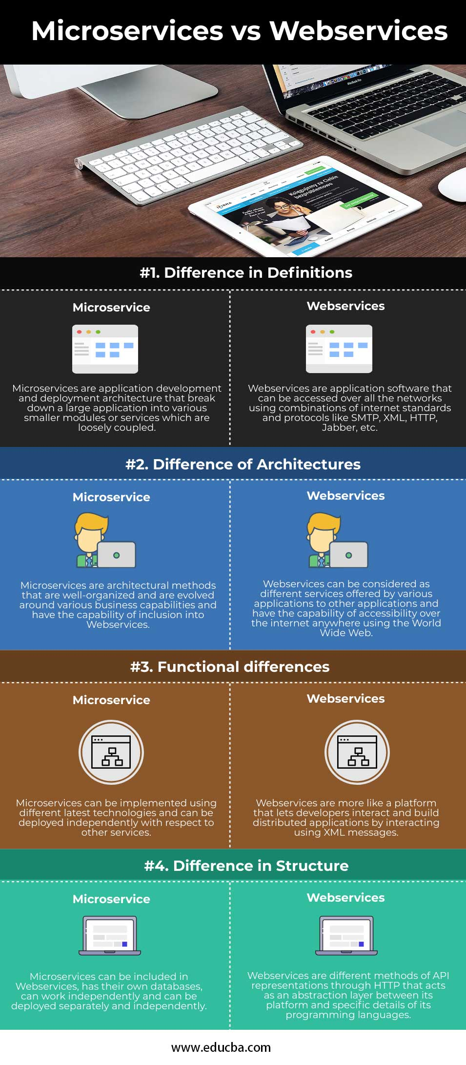 Microservices-vs-Webservices-info