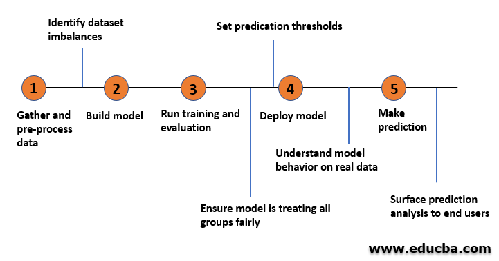 Modeling the ML system