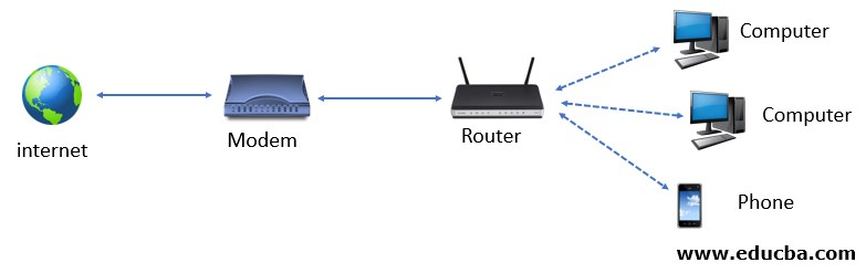 Modem vs Router diagram